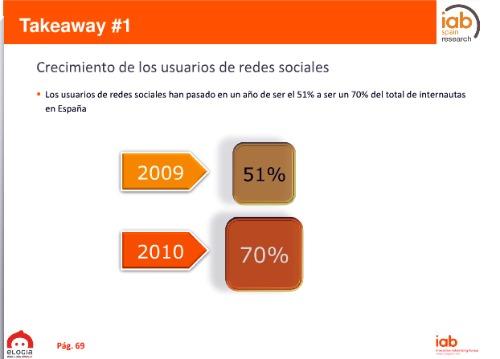 Imagen del informe de redes sociales de IAB 2010
